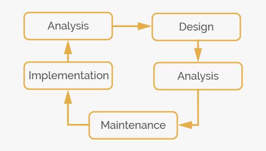 software development fast deploy